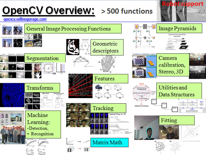 opencv overview